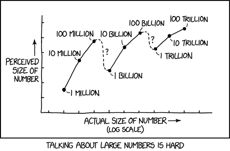 2091 Million Billion Trillion Explain Xkcd