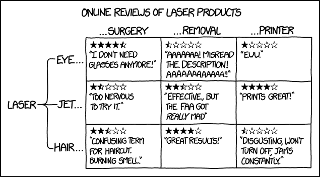 1681: Laser Products - explain xkcd