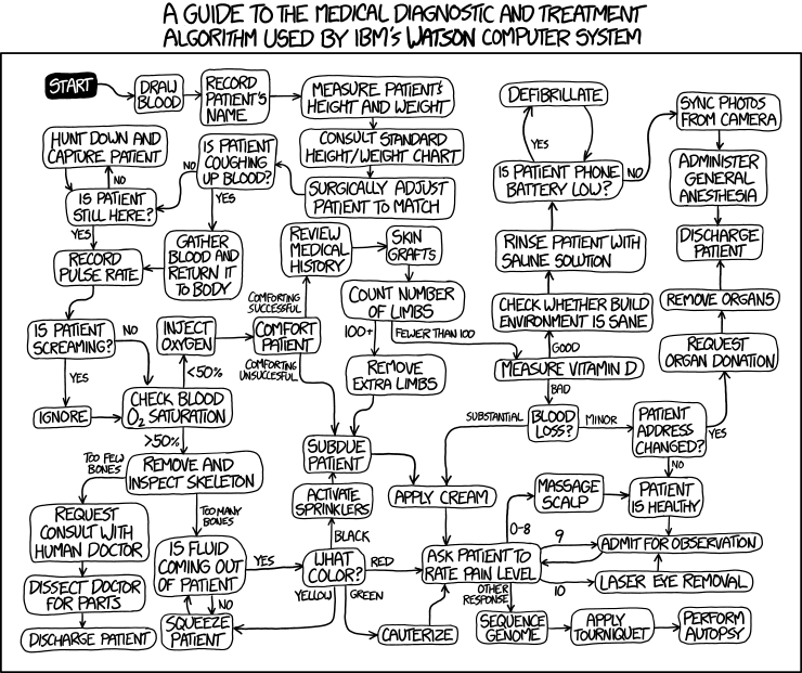 http://www.explainxkcd.com/wiki/images/1/15/watson_medical_algorithm.png