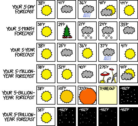1606 Five Day Forecast Explain Xkcd