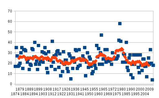 stl-freeze-days-since-1874.png