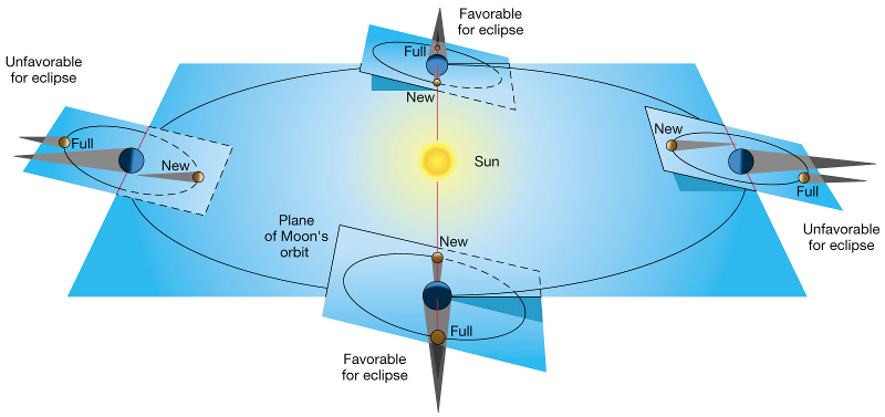 Eclipse Diagram.jpg