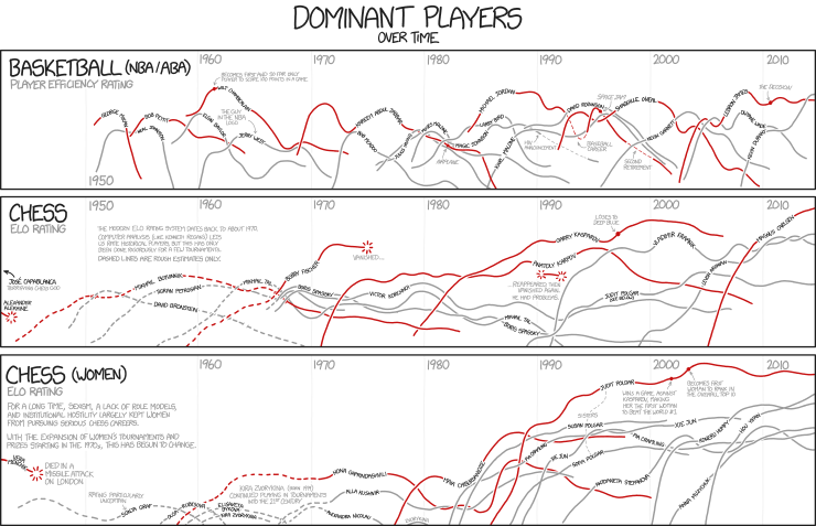 Graphs on male domination