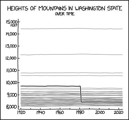 It's a good mountain but it really peaked in the 80s.