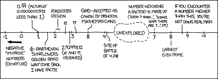 File:number line.png