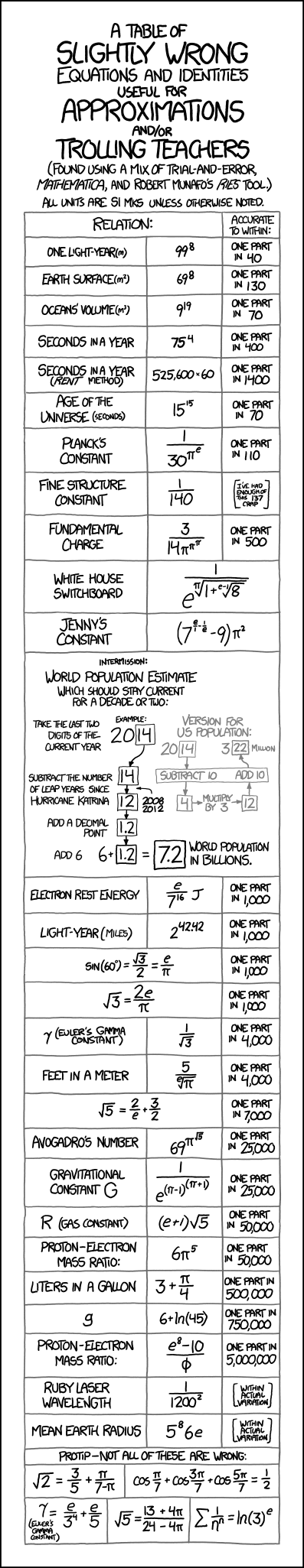 Xkcd 2 Who Sends The First Text Circuit Diagram Explained