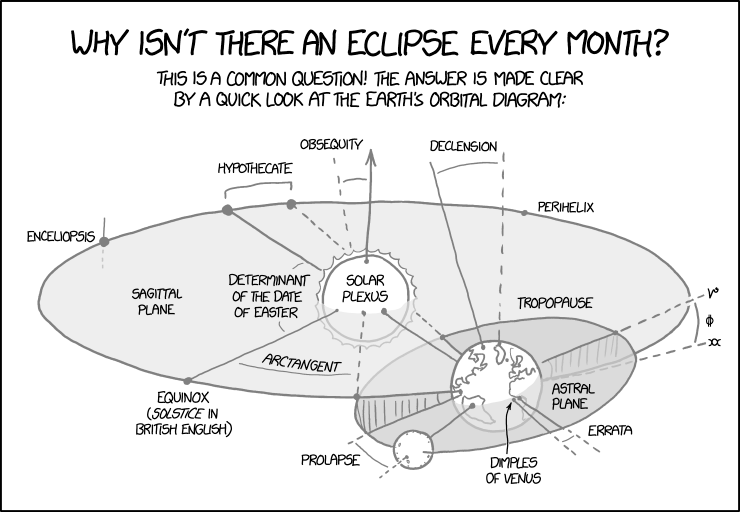 1878 Earth Orbital Diagram Explain Xkcd