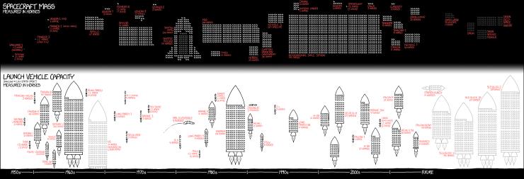 1461 Payloads Explain Xkcd