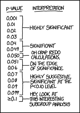 "If all else fails, use ""significant at a p>0.05 level"" and hope no one notices."