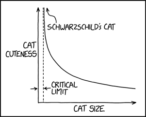 Cats can be smaller than the critical limit, but they're unobservable. If one shrinks enough that it crosses the limit, it just appears to get cuter and cuter as it slowly fades from view.