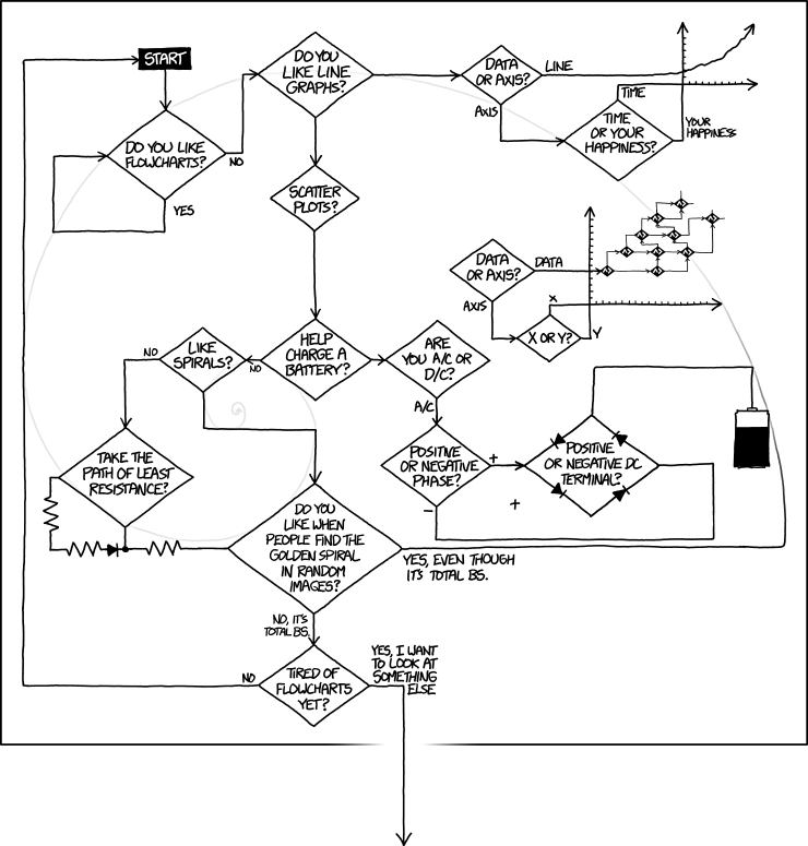 1488: flowcharts - explain xkcd, Circuit diagram