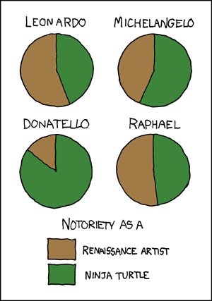 197 ninja turtles explain xkcd