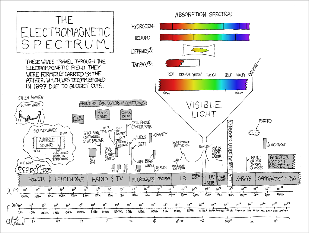 273 electromagnetic spectrum explain xkcd electromagnetic spectrum sometimes i try to picture what everything would look like if the whole spectrum were compressed ccuart Image collections