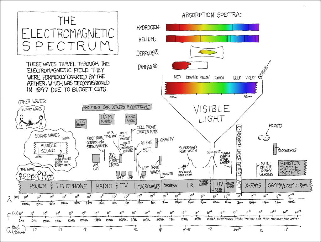 Radio Waves To Gamma Rays Diagram