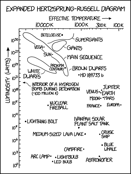 the hertzsprung-russell diagram is located in its own lower right corner,  unless you