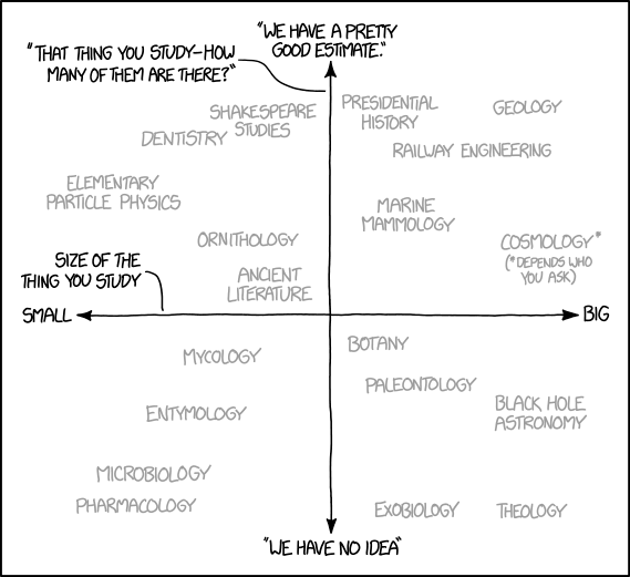 1991: Research Areas by Size and Countedness - explain xkcd