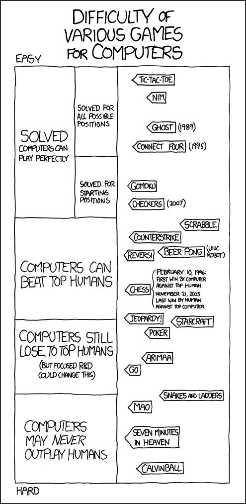 Xkcd dating sites