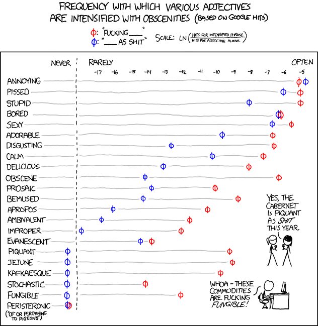 798 Adjectives Explain Xkcd