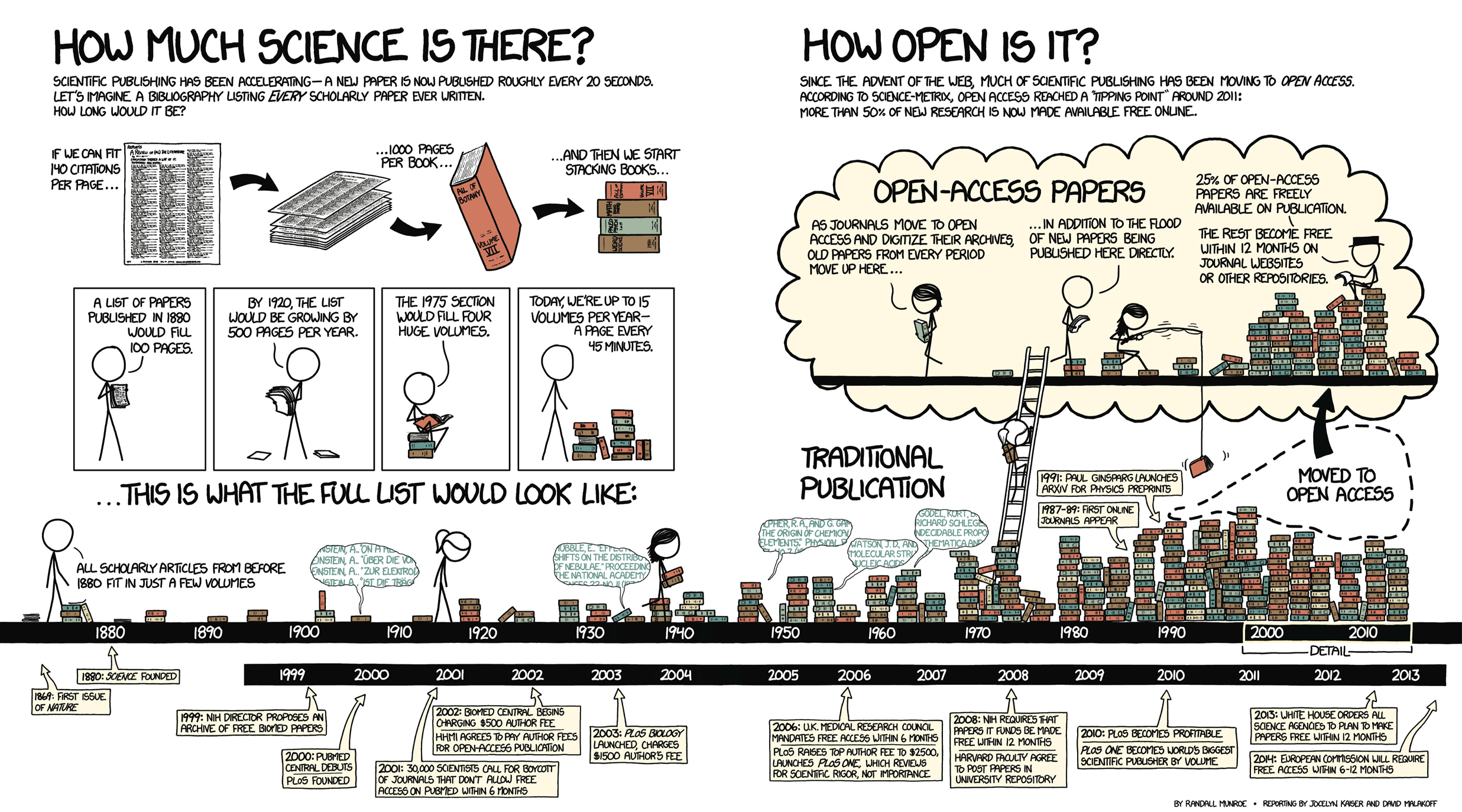 The accelerating pace of scientific publishing and the rise of open access, as depicted by xkcd.com cartoonist Randall Munroe.