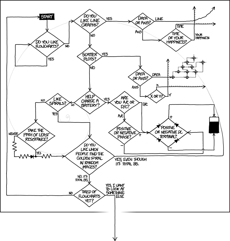 flowcharts  explain xkcd, wiring diagram