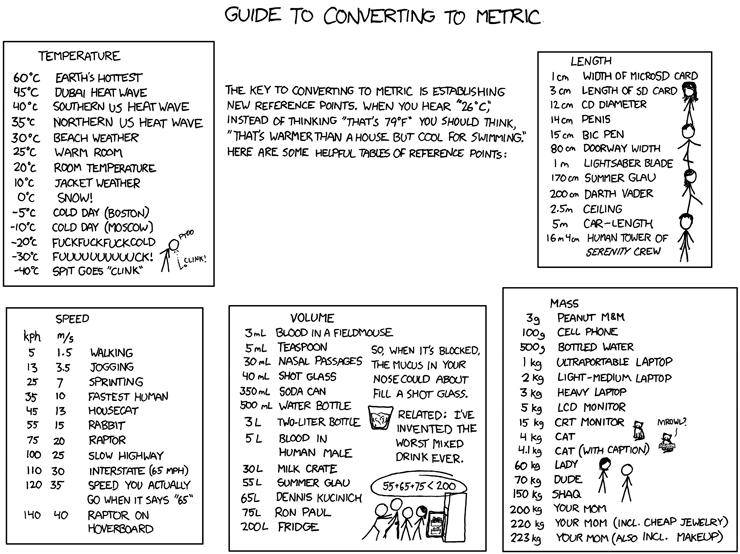 526 Converting To Metric Explain Xkcd