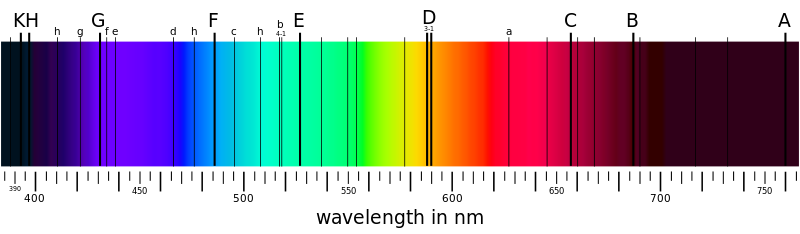 Fraunhofer lines From Wikipedia.png