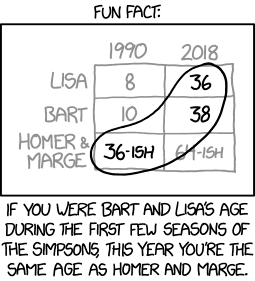 In-universe, Bart Simpson and Harry Potter were the same age in 1990. Bart is perpetually 10 years old because of a spell put on his town by someone trying to keep him from getting his Hogwarts letter.