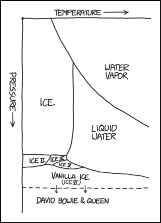 1561 water phase diagram explain xkcd vanilla ice was produced in small quantities for years but it wasnt until ccuart