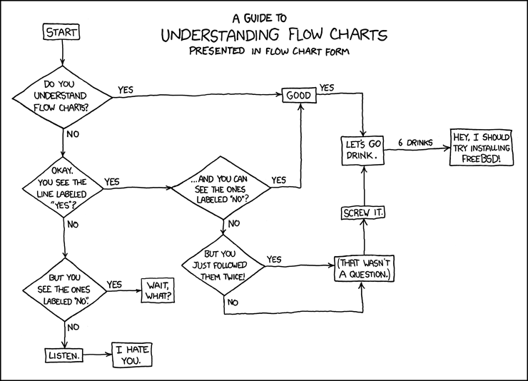 518 Flow Charts Explain Xkcd