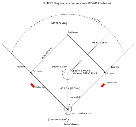 base system   explain xkcdthe baseball diamond and surrounding areas